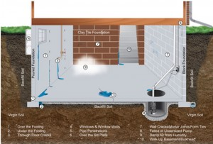 Prevent basement flooding in PA