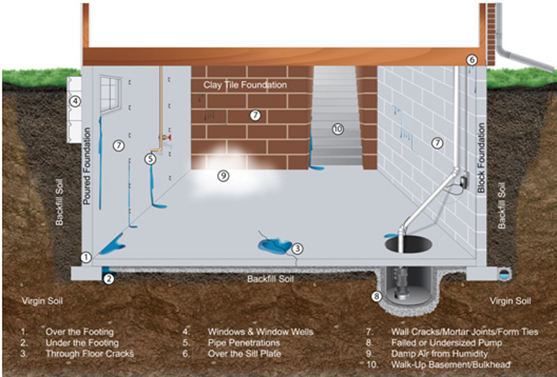 Exceptionnel ... Prevent Basement Flooding In PA