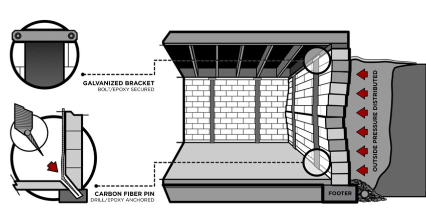 Carbon Fiber Wall Support